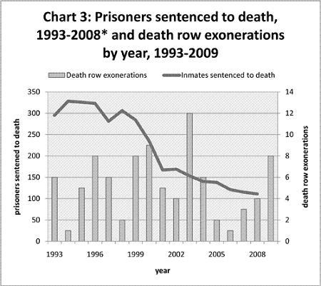 Image result for miscarriage of justice statistics usa